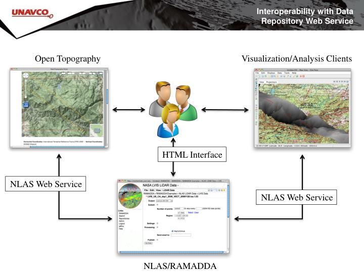 Interoperability with Data