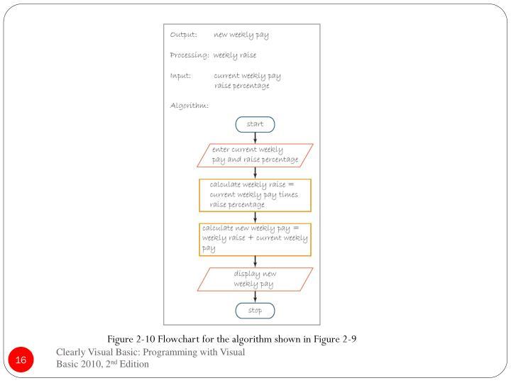 Figure 2-10 Flowchart for the algorithm shown in Figure 2-9