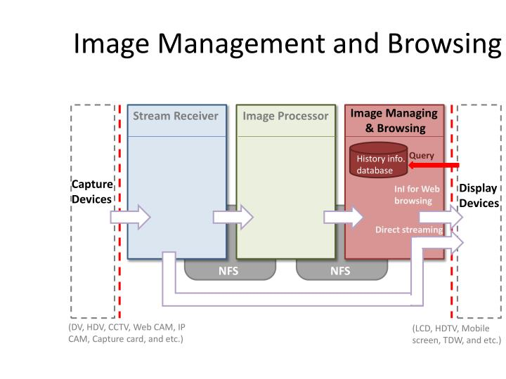 Image Management and Browsing