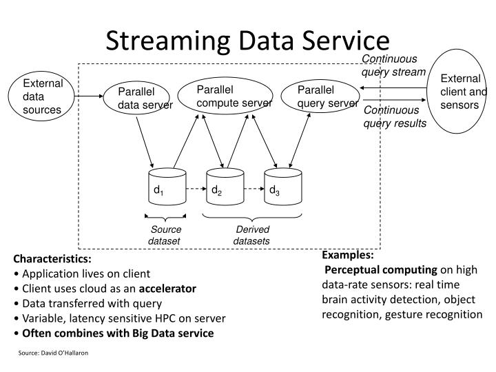 Streaming Data Service