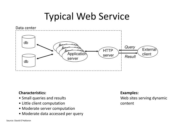 Typical Web Service