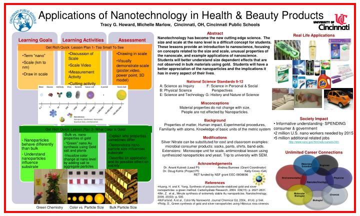 applications of nanotechnology in health beauty products n.