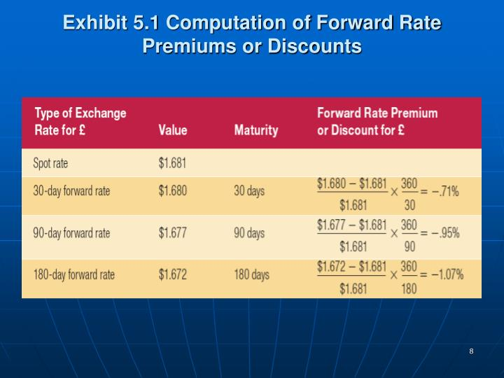 Exhibit 5.1 Computation of Forward Rate Premiums or Discounts