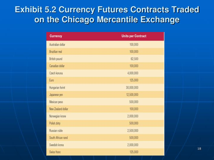 Exhibit 5.2 Currency Futures Contracts Traded on the Chicago Mercantile Exchange