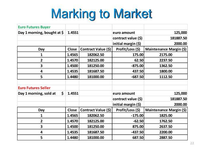 Marking to Market