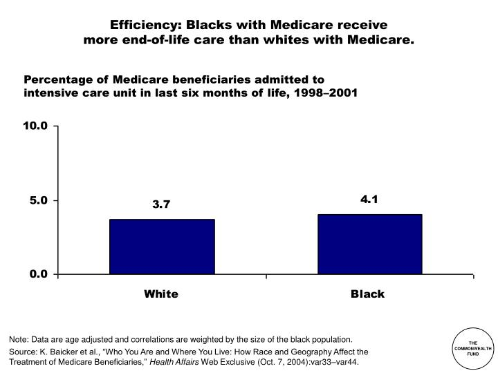 efficiency blacks with medicare receive more end of life care than whites with medicare n.