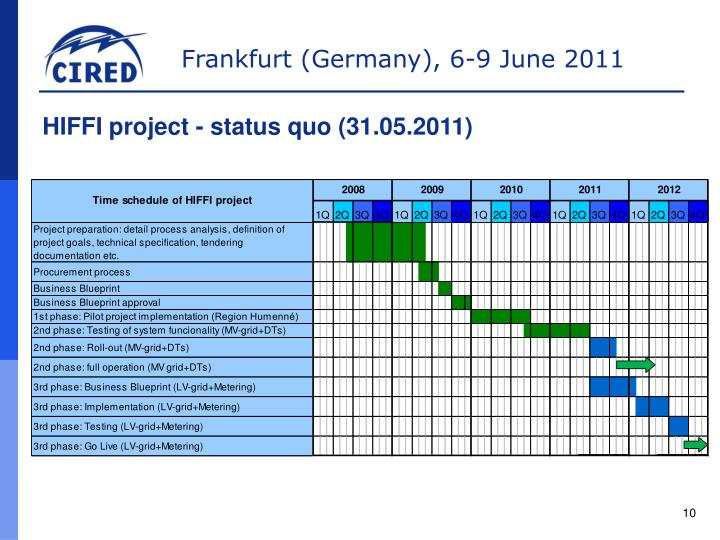 Ppt Grid Operational Efficiency Project Hiffi Wfm