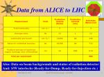 data from alice to lhc