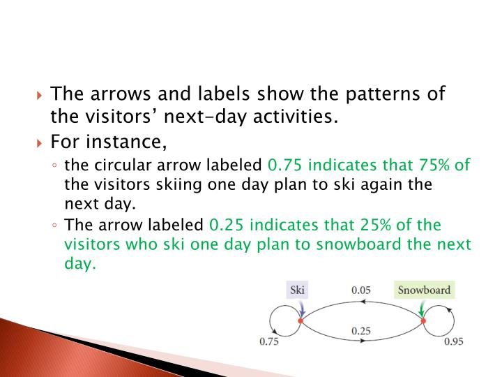 The arrows and labels show the patterns of the visitors' next-day activities.
