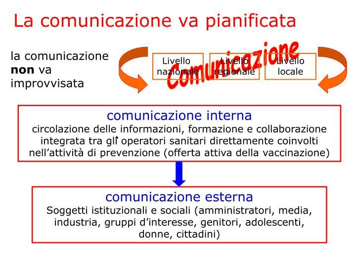 La comunicazione va pianificata