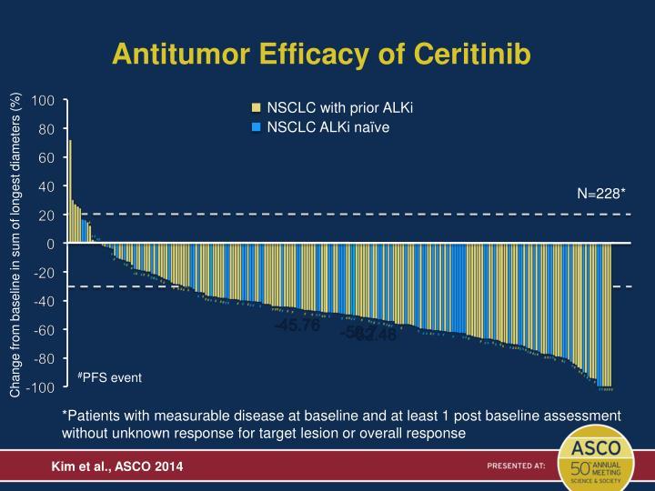 Antitumor Efficacy of Ceritinib
