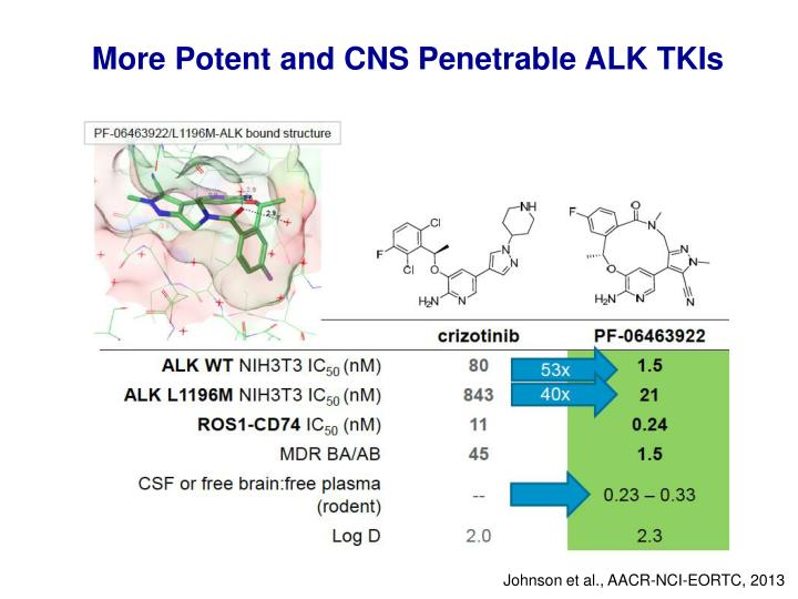 More Potent and CNS Penetrable ALK TKIs