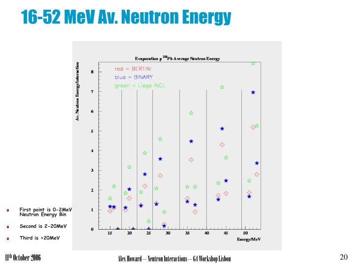 16-52 MeV Av. Neutron Energy