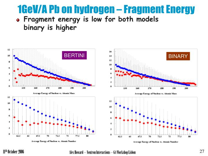 1GeV/A Pb on hydrogen – Fragment Energy