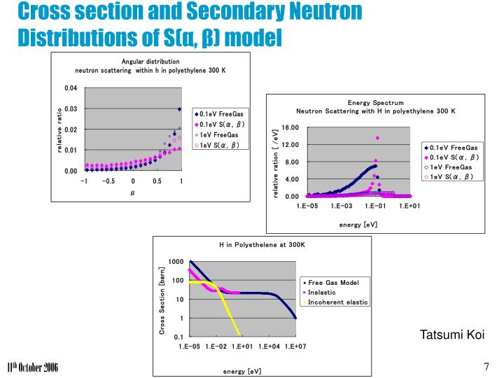 Cross section and Secondary Neutron Distributions of S(α, β) model