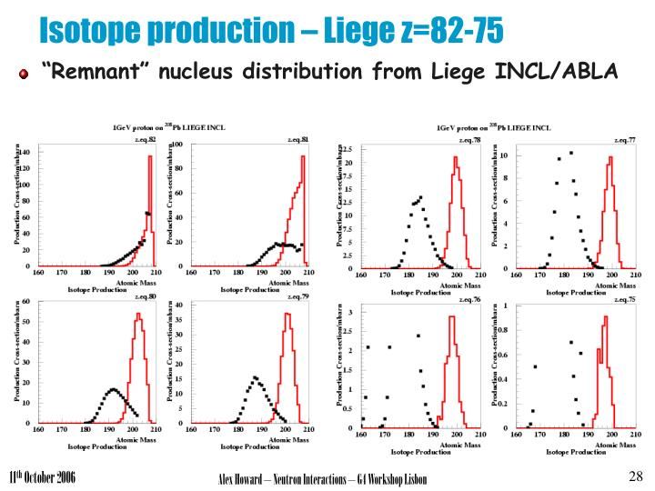Isotope production – Liege z=82-75