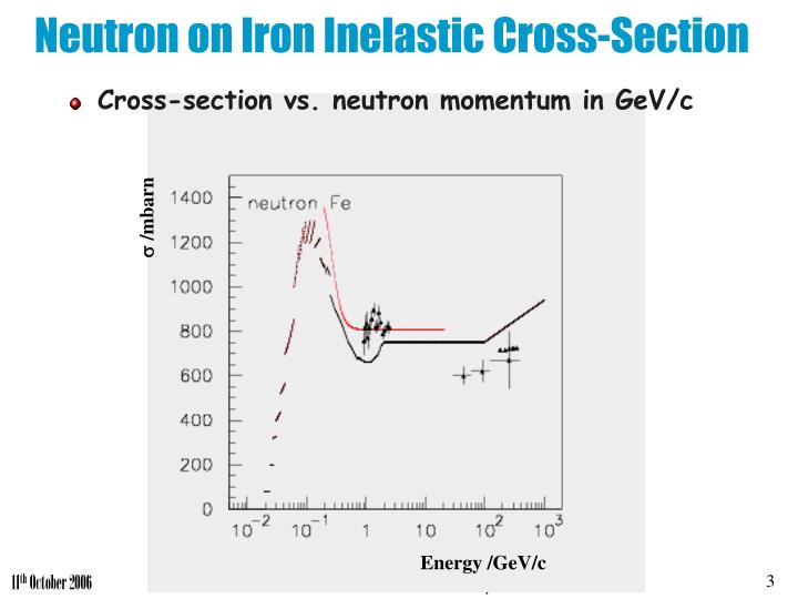 Neutron on iron inelastic cross section
