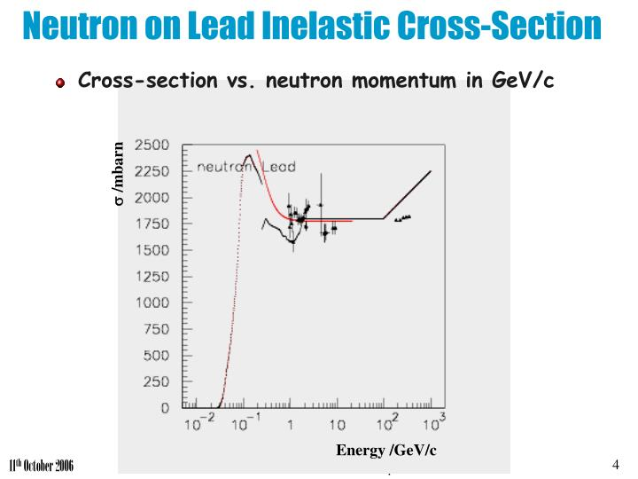 Neutron on Lead Inelastic Cross-Section