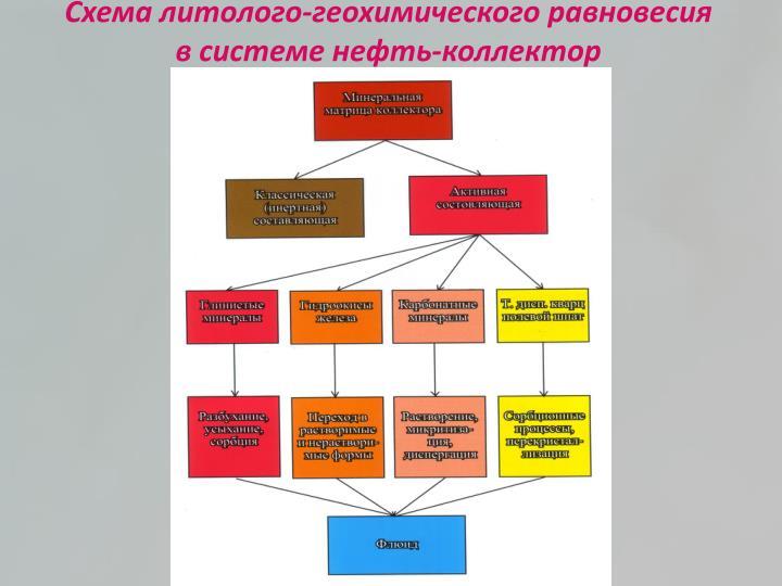 Схема литолого-геохимического равновесия