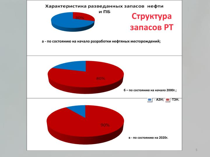 Структура запасов РТ