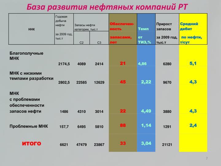 База развития нефтяных компаний РТ