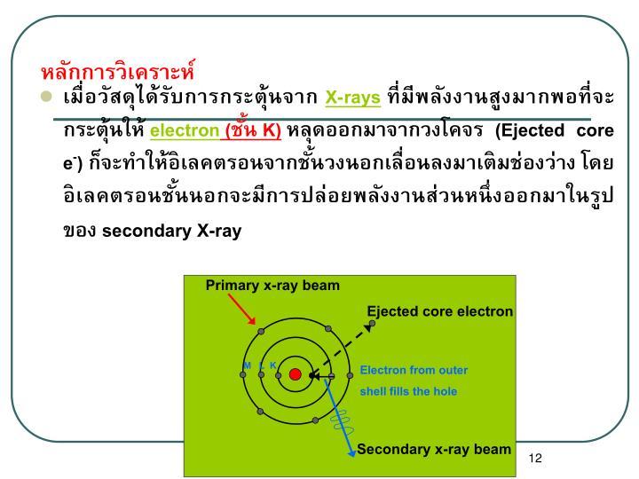 Primary x-ray beam