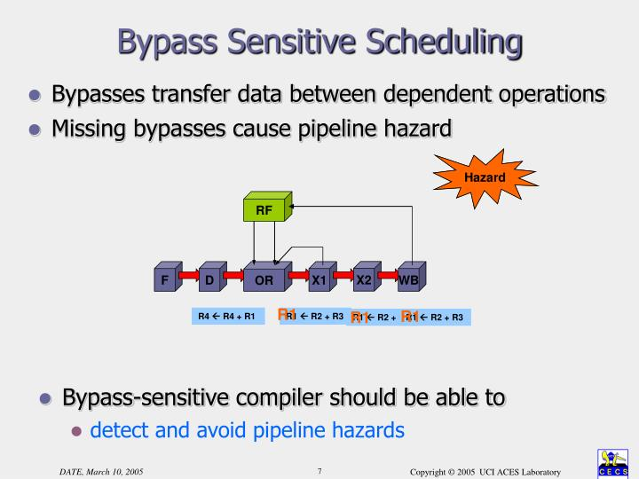 Bypass Sensitive Scheduling