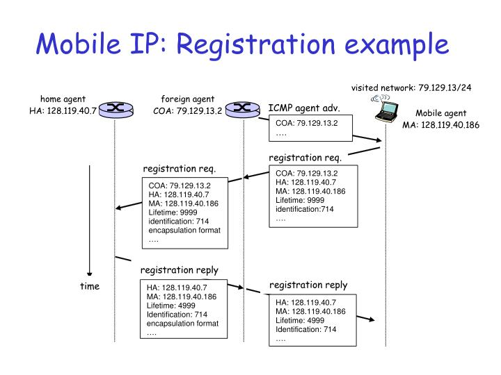 Mobile IP: Registration example