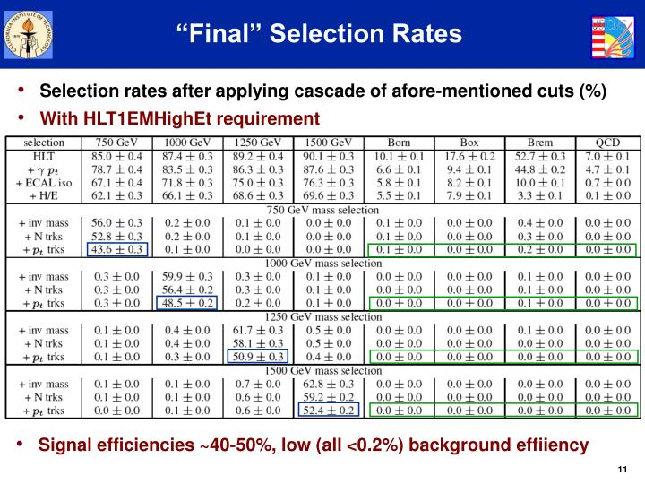 """""""Final"""" Selection Rates"""