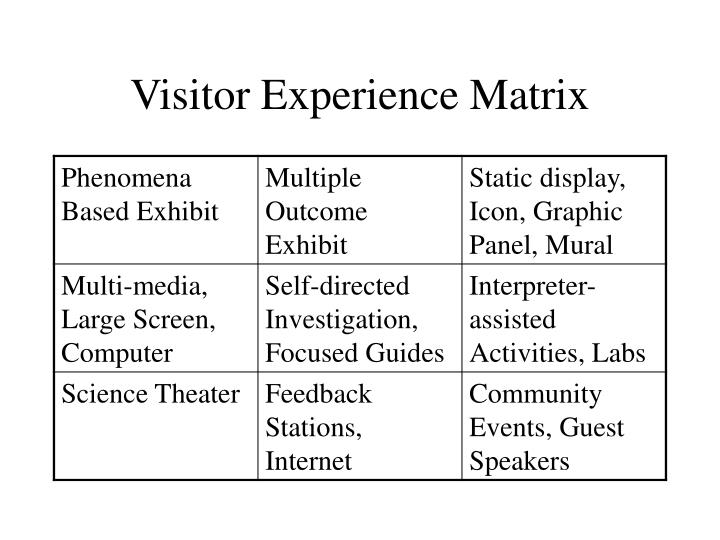 Visitor Experience Matrix