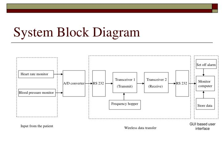 Ppt wireless data link for a hospital powerpoint presentation id system block diagram ccuart Image collections