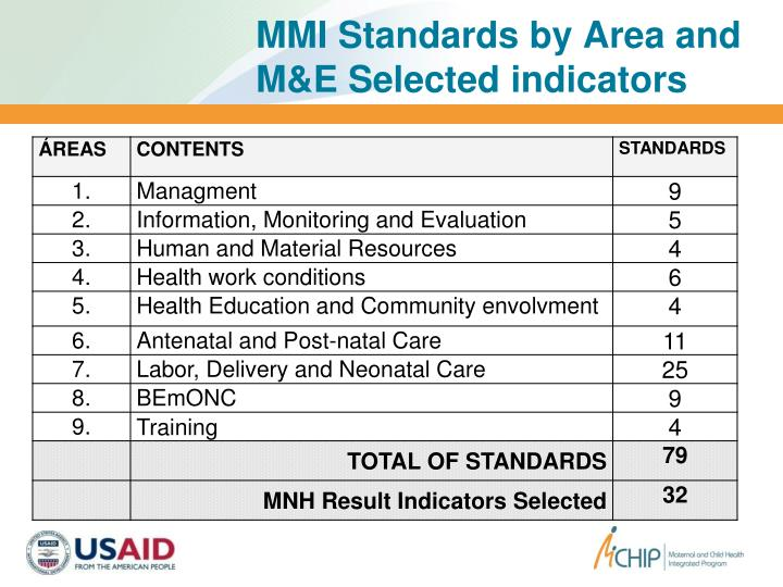 MMI Standards by Area and M&E Selected indicators