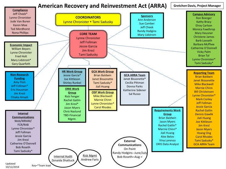 american recovery and reinvestment act arra n.