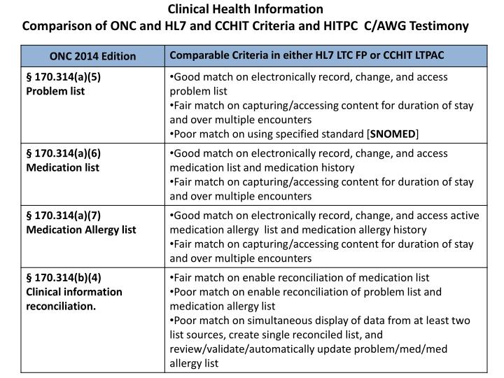 Clinical Health Information