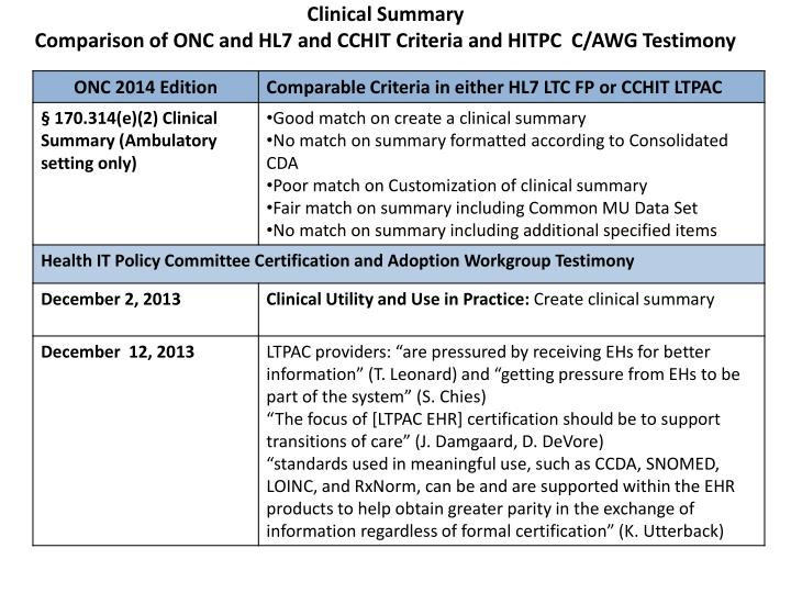 Clinical Summary