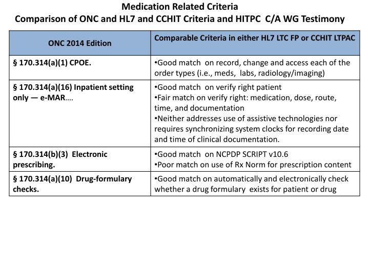 Medication Related Criteria