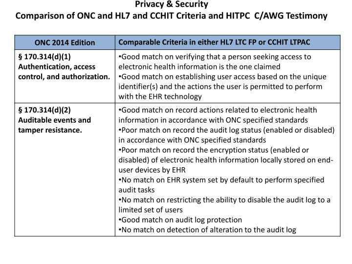 Privacy security comparison of onc and hl7 and cchit criteria and hitpc c awg testimony