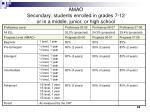 amao secondary students enrolled in grades 7 12 or in a middle junior or high school