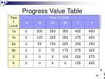 progress value table