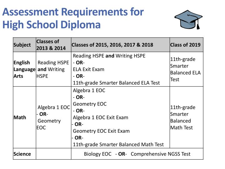 Assessment Requirements for