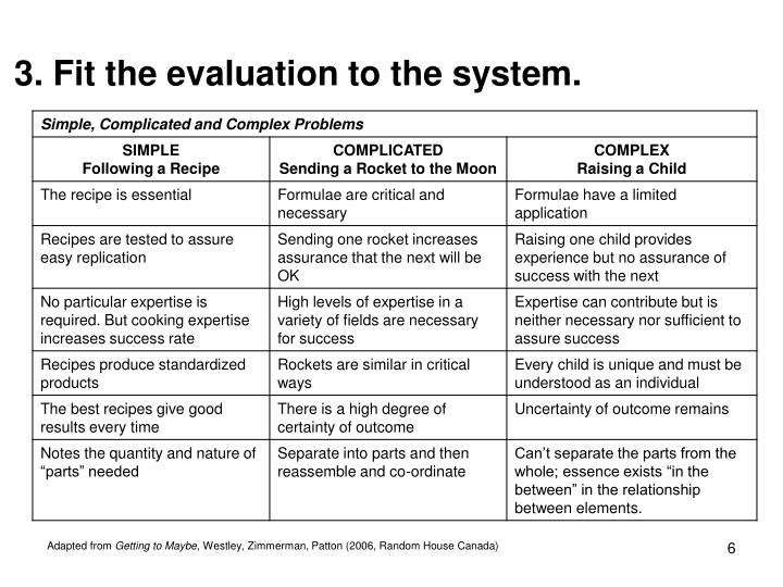3. Fit the evaluation to the system.