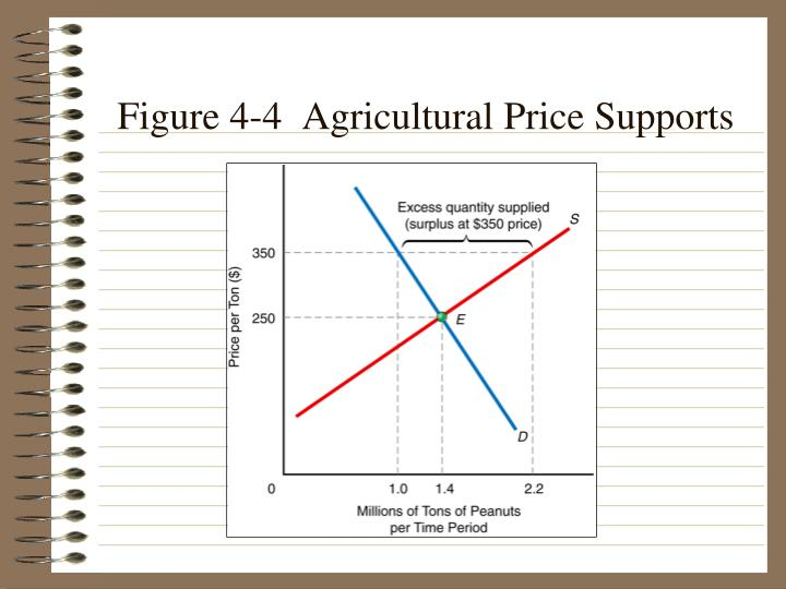Figure 4-4  Agricultural Price Supports