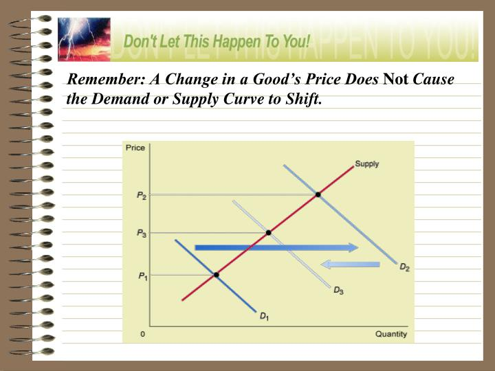 Remember: A Change in a Good's Price Does