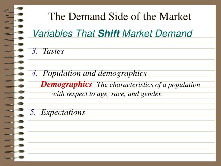 The Demand Side of the Market