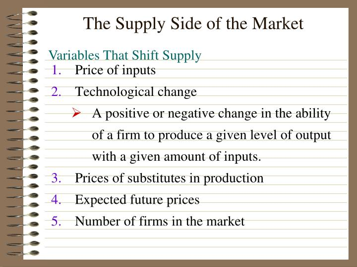 The Supply Side of the Market