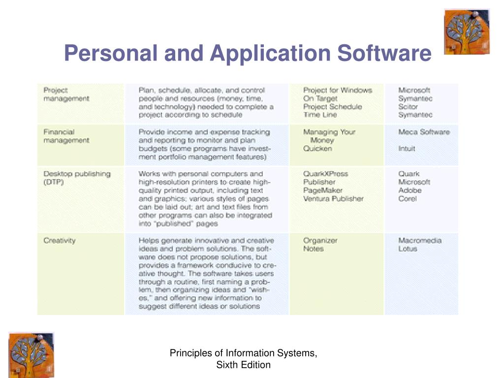 PPT - Software: Systems and Application Software PowerPoint