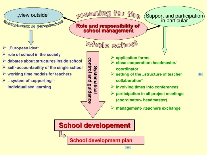 PPT - Role and responsibility of school management PowerPoint