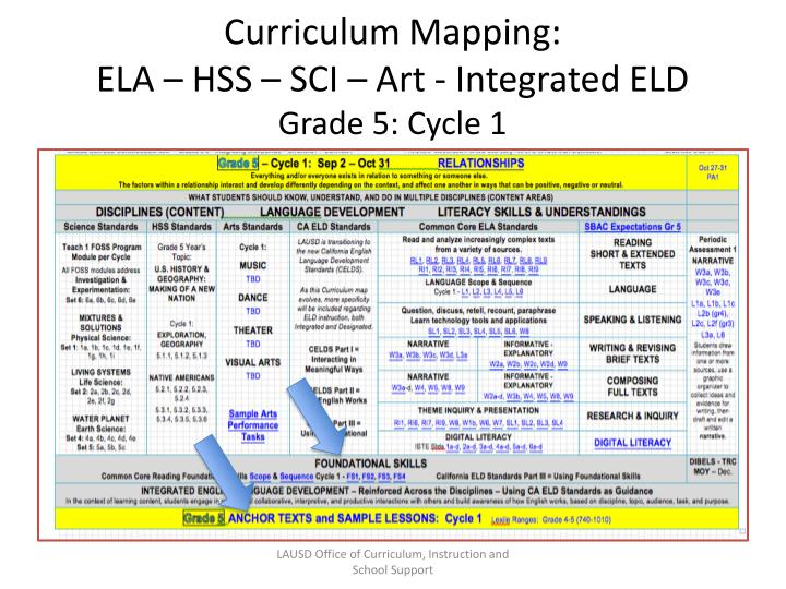 curriculum mapping Curriculum decisions provides customized learning opportunities for teachers and administrators, such as blended coaching, that empowers educators to own their own learning.