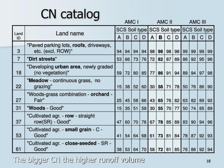 CN catalog