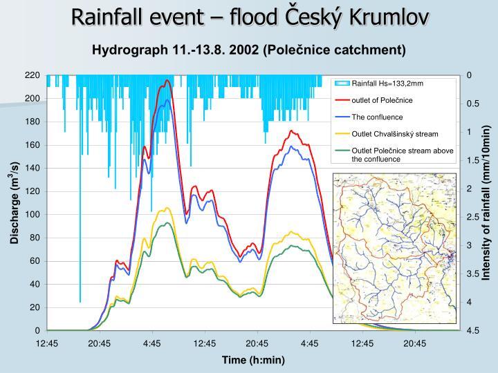 Rainfall event – flood
